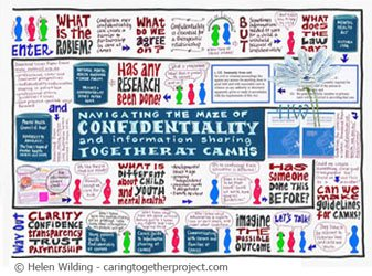 The confidentiality maze